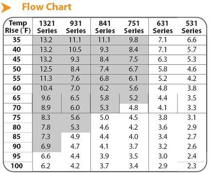 noritz tankless flow rate chart
