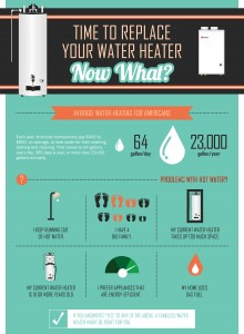 water heating for americans, infographic, noritz, switching to tankless