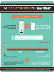 Switching To Tankless Water Heater Infographic 2013